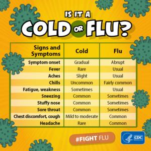 Cold vs the flu and how you can know